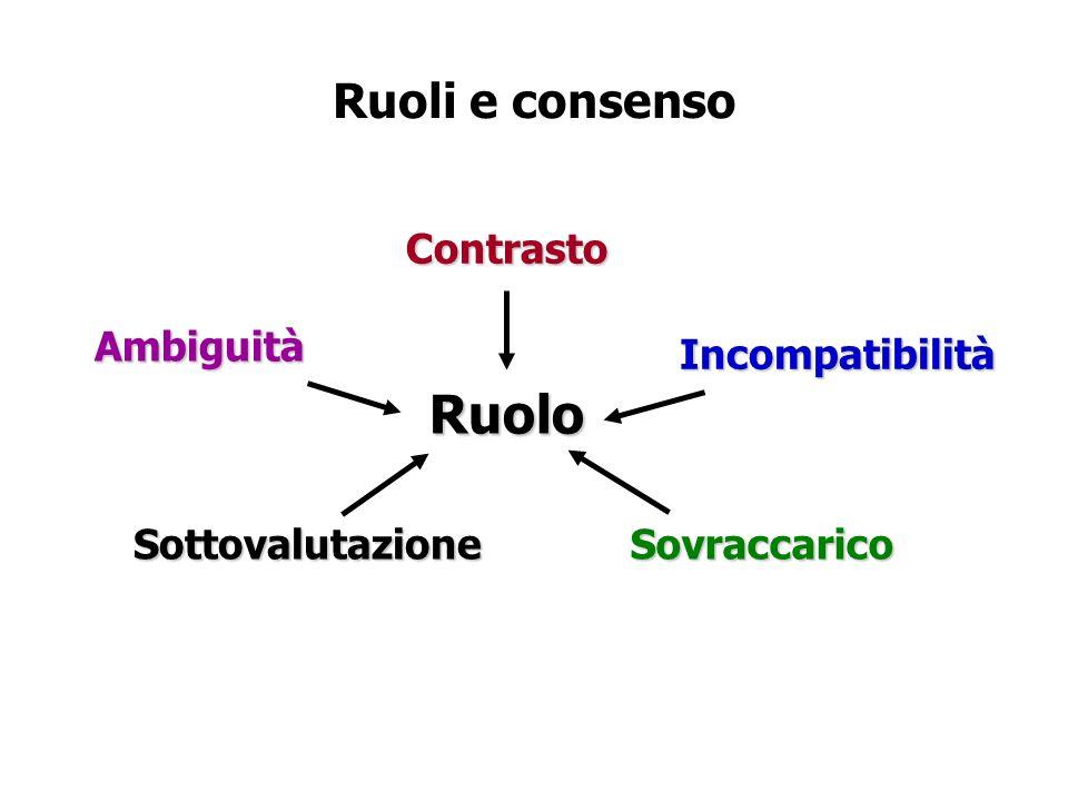 Ruolo Ruoli e consenso Contrasto Ambiguità Sottovalutazione