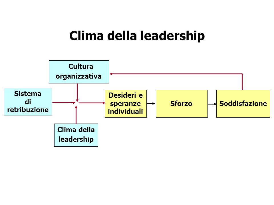 Clima della leadership