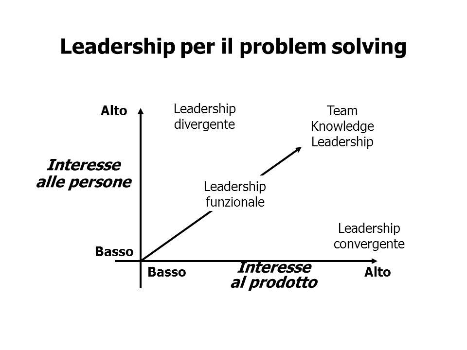 Leadership per il problem solving