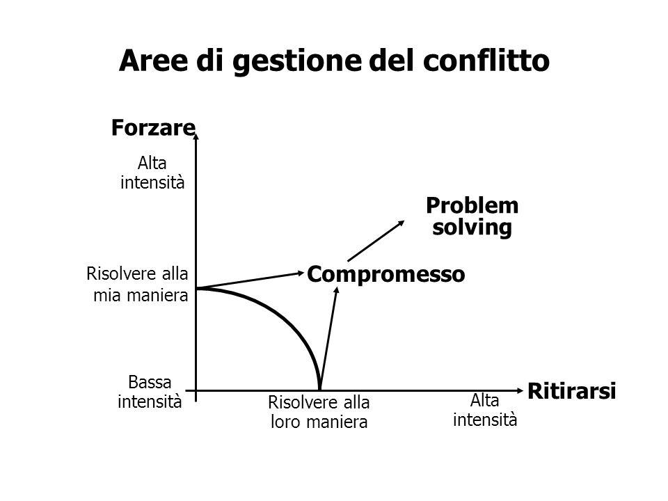 Aree di gestione del conflitto