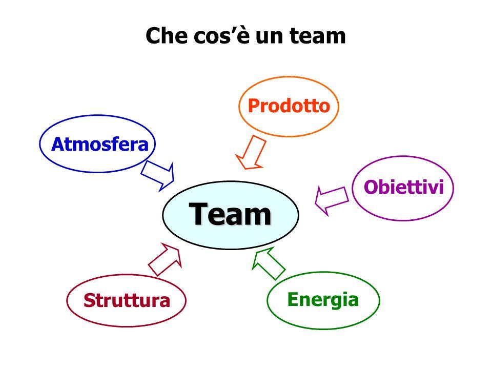 Che cos'è un team Team Atmosfera Struttura Energia Obiettivi Prodotto