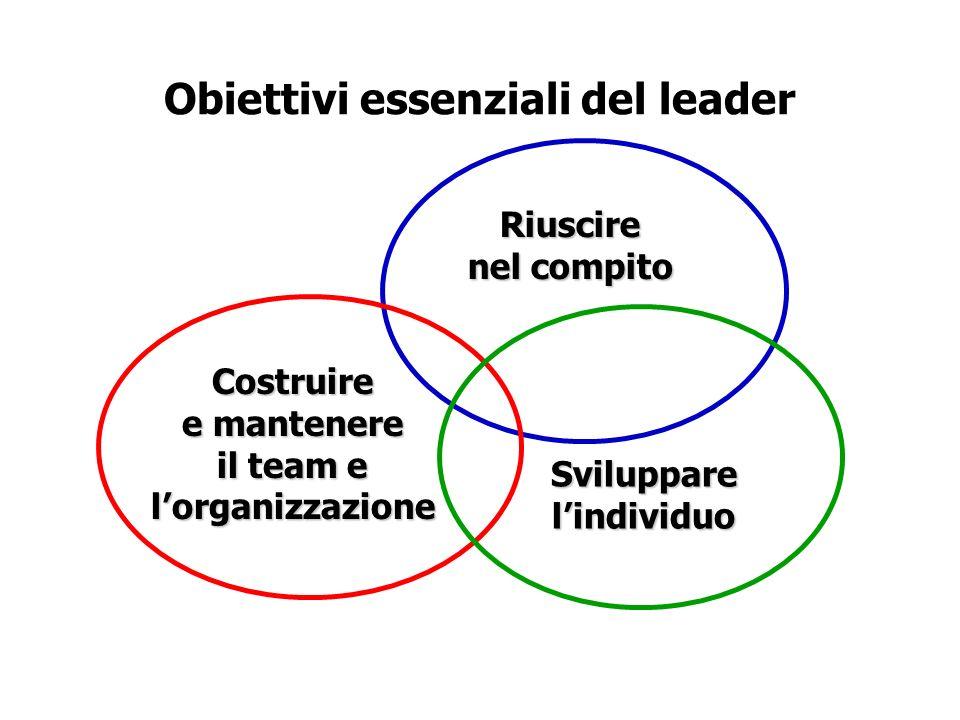 Obiettivi essenziali del leader