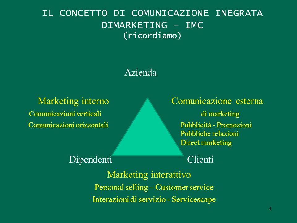 IL CONCETTO DI COMUNICAZIONE INEGRATA DIMARKETING – IMC (ricordiamo)