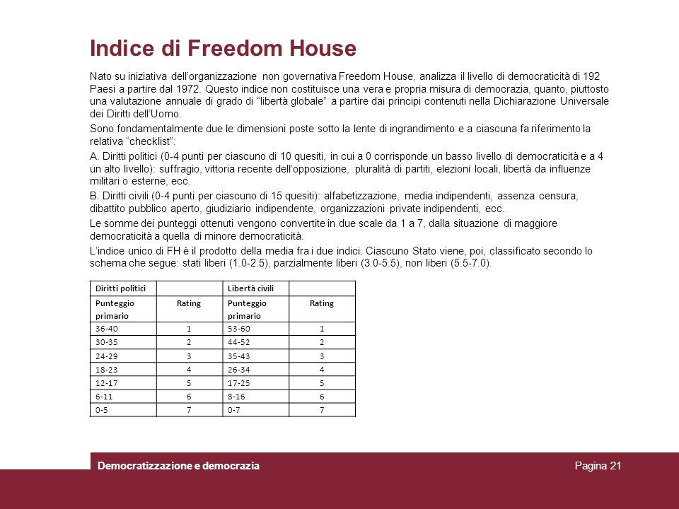 Indice di Freedom House
