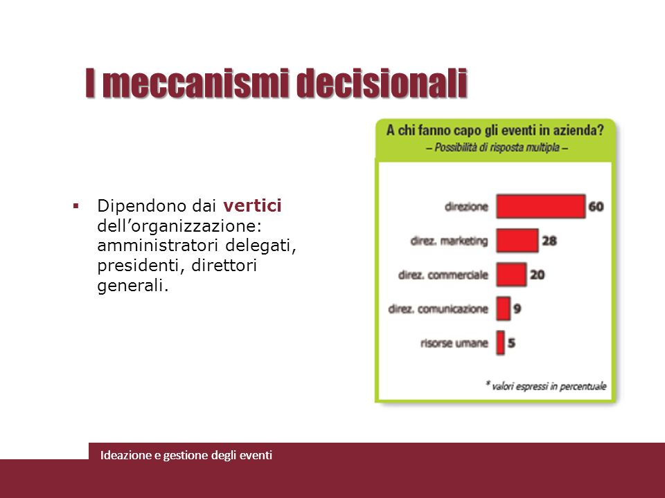 I meccanismi decisionali
