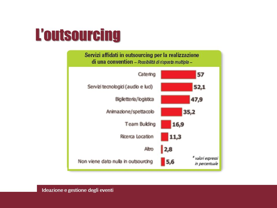L'outsourcing