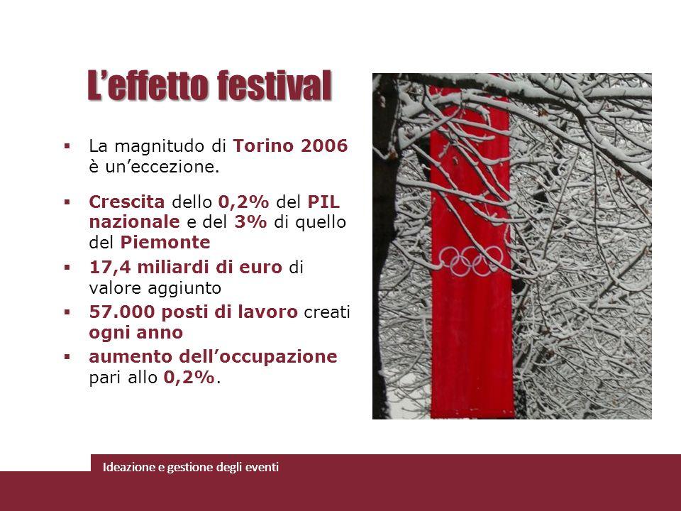 L'effetto festival La magnitudo di Torino 2006 è un'eccezione.