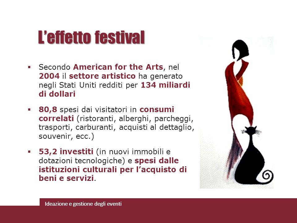 L'effetto festival Secondo American for the Arts, nel 2004 il settore artistico ha generato negli Stati Uniti redditi per 134 miliardi di dollari.