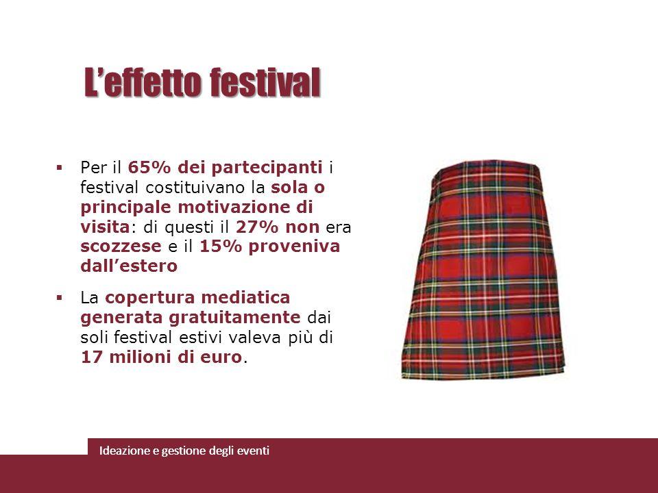 L'effetto festival