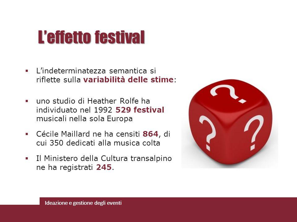 L'effetto festival L'indeterminatezza semantica si riflette sulla variabilità delle stime: