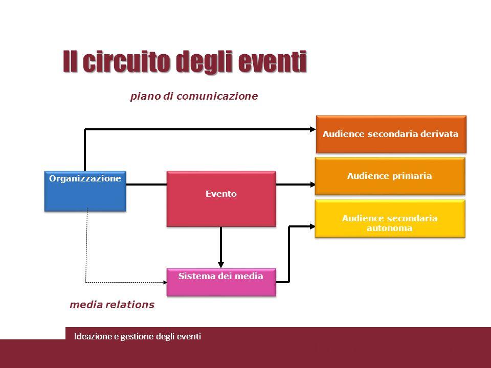 Il circuito degli eventi