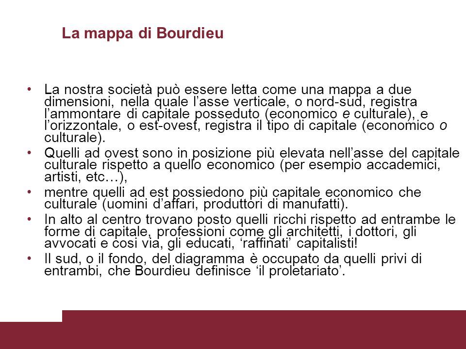 La mappa di Bourdieu