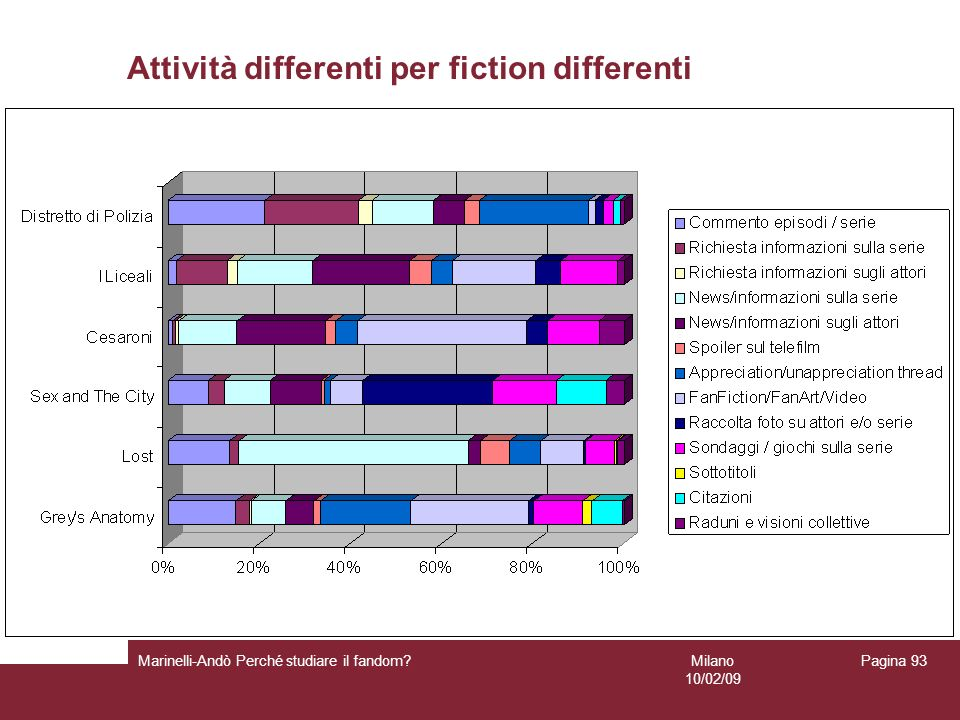 Attività differenti per fiction differenti