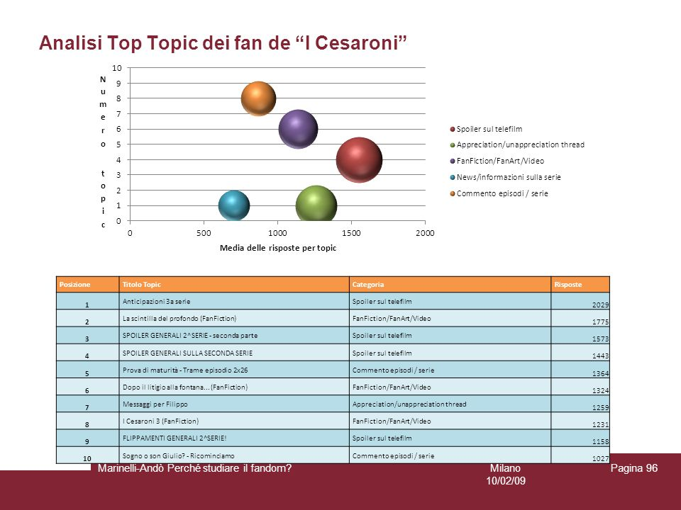 Analisi Top Topic dei fan de I Cesaroni