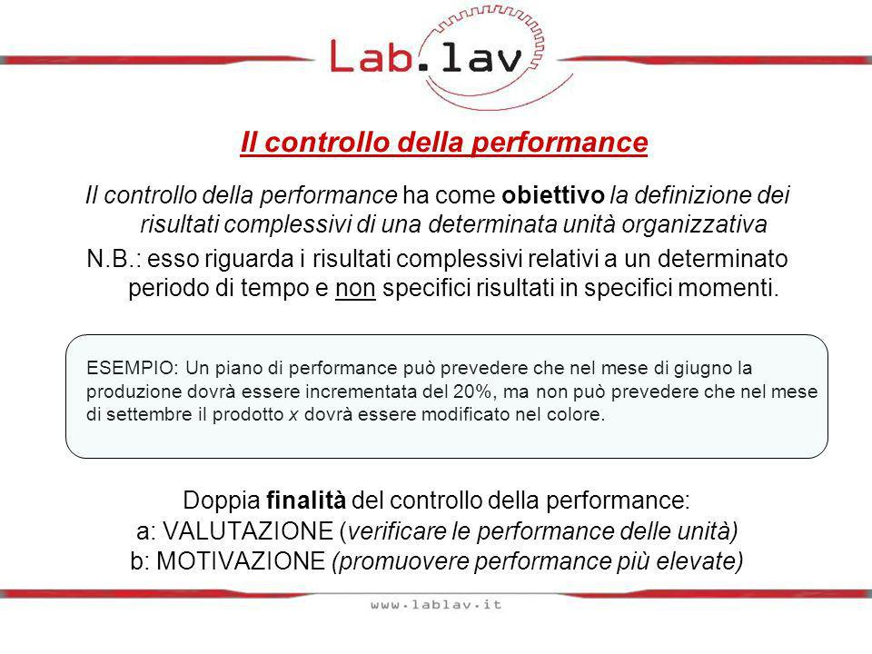 Il controllo della performance