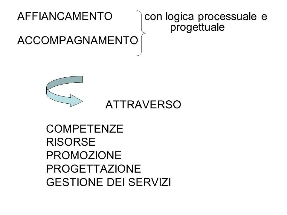 AFFIANCAMENTO con logica processuale e progettuale