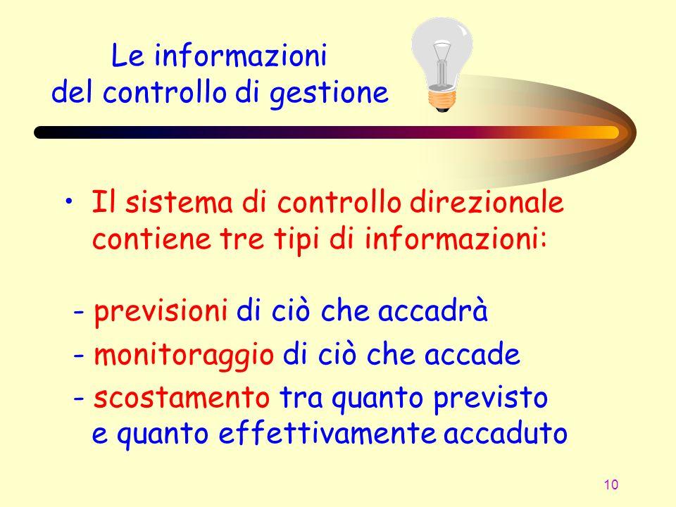 Le informazioni del controllo di gestione