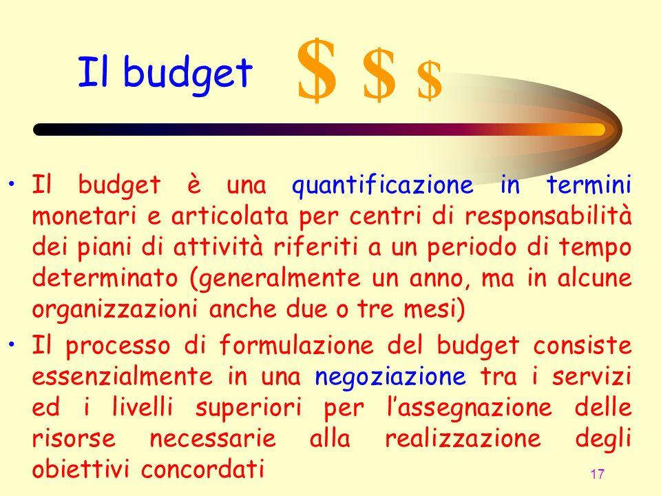 $ $ $ Il budget.