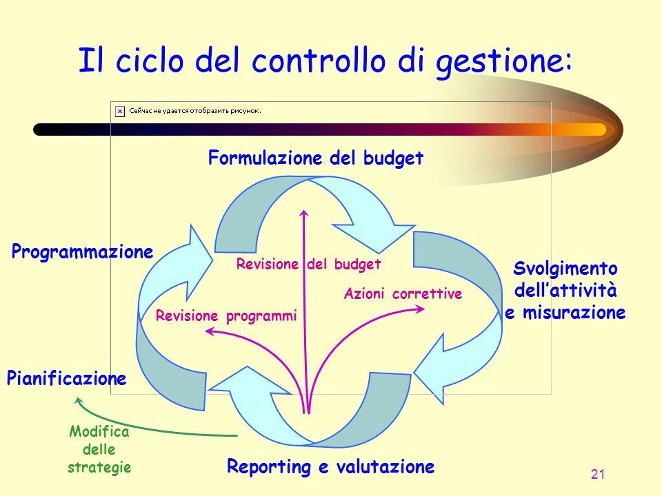Il ciclo del controllo di gestione: