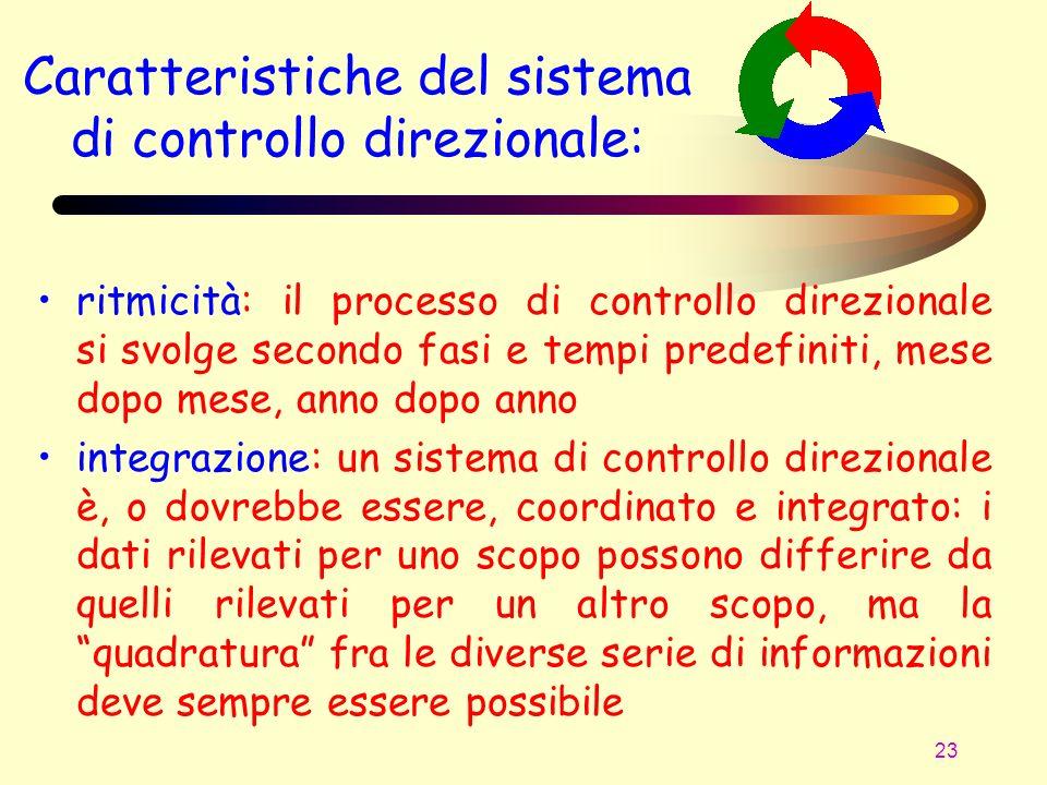 Caratteristiche del sistema di controllo direzionale: