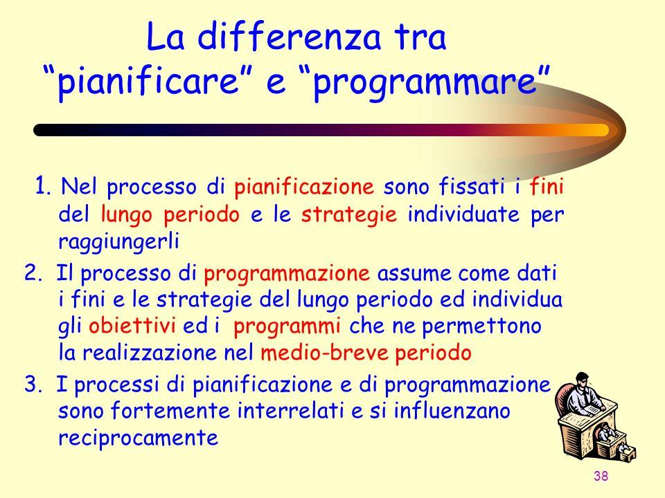 La differenza tra pianificare e programmare