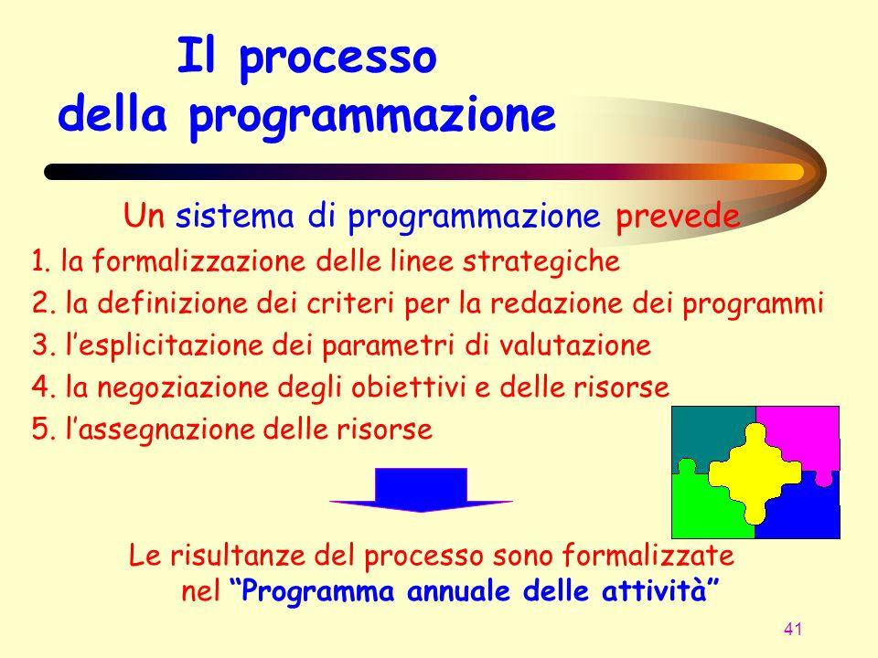 Il processo della programmazione