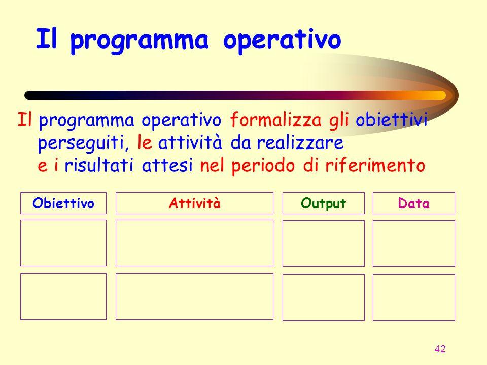 Il programma operativo