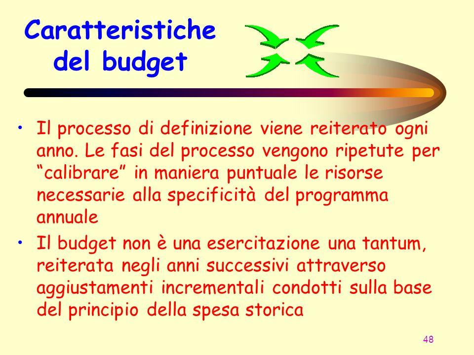 Caratteristiche del budget