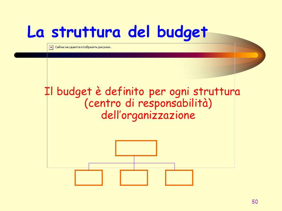 La struttura del budget