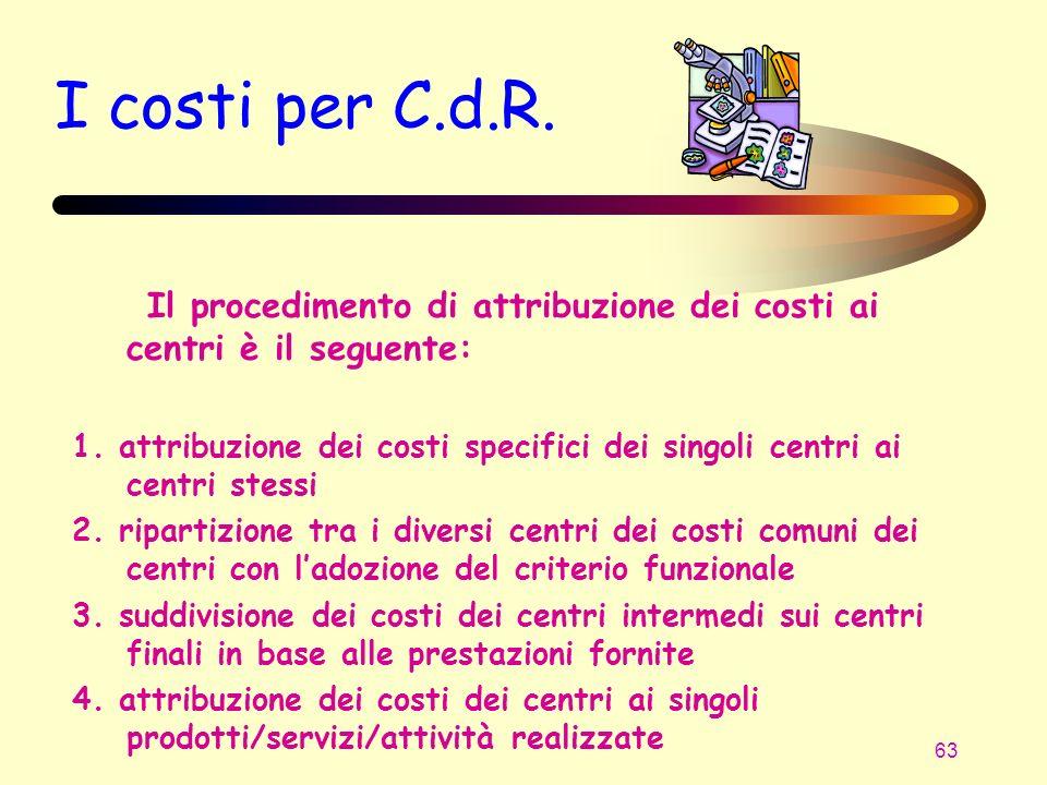 I costi per C.d.R. Il procedimento di attribuzione dei costi ai centri è il seguente: