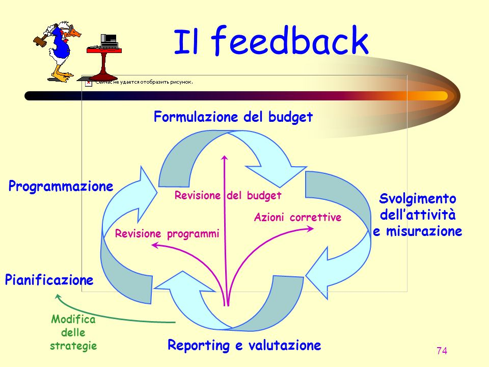 Svolgimento dell'attività e misurazione Modifica delle strategie