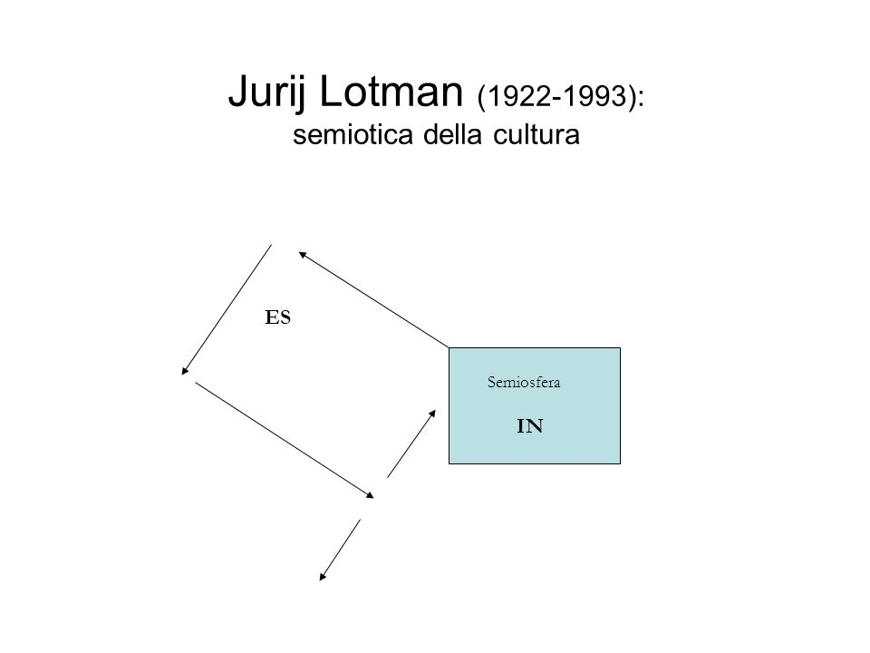 Jurij Lotman (1922-1993): semiotica della cultura