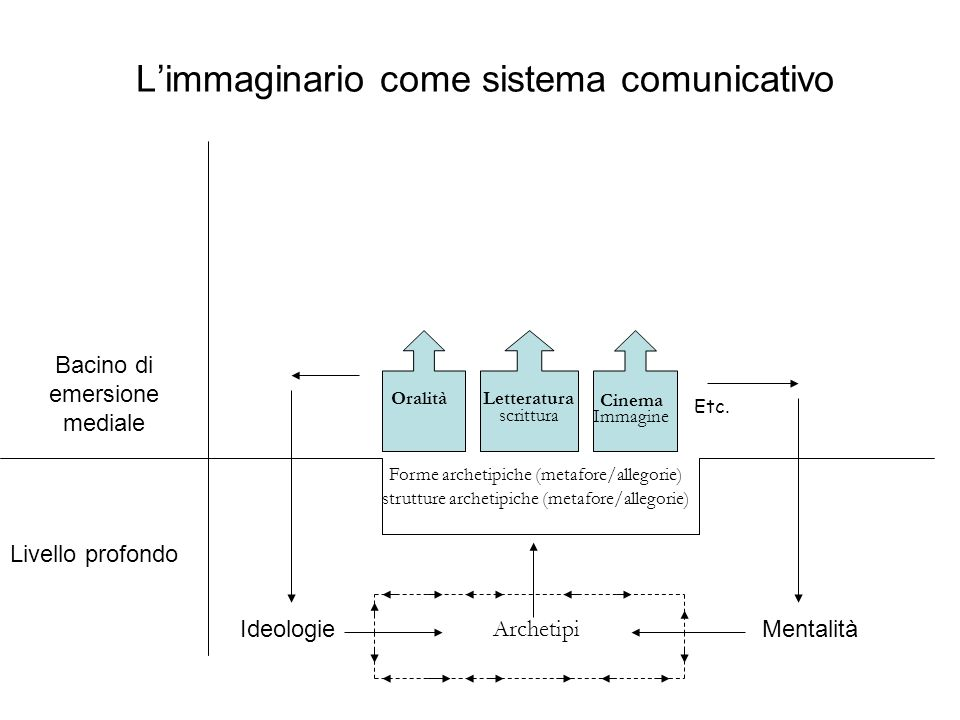 L'immaginario come sistema comunicativo