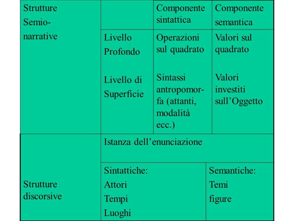 Strutture Semio- narrative. Componente sintattica. Componente. semantica. Livello. Profondo. Livello di.