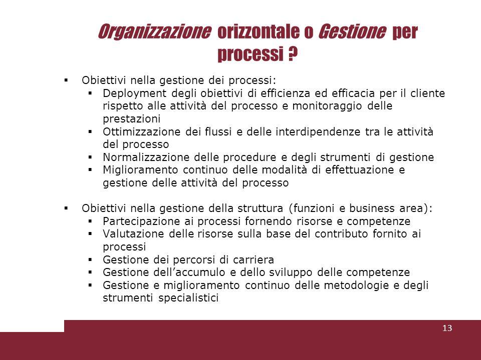 Organizzazione orizzontale o Gestione per processi