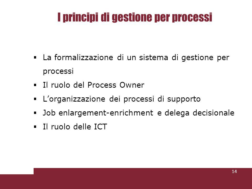 I principi di gestione per processi
