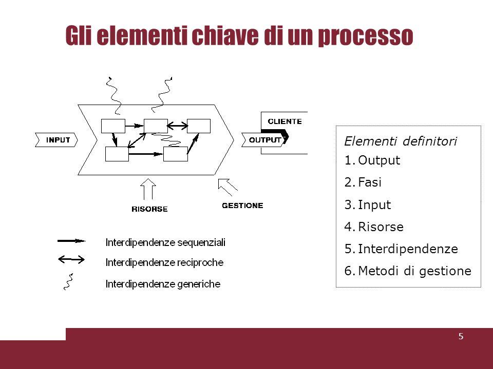 Gli elementi chiave di un processo