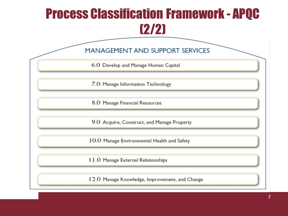 Process Classification Framework - APQC (2/2)