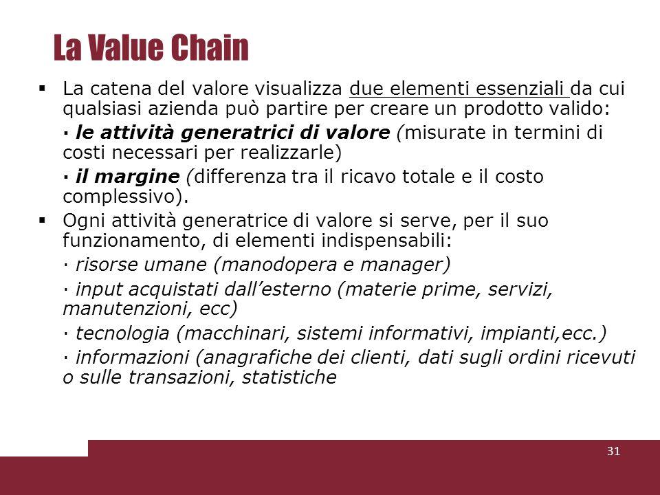 La Value Chain La catena del valore visualizza due elementi essenziali da cui qualsiasi azienda può partire per creare un prodotto valido: