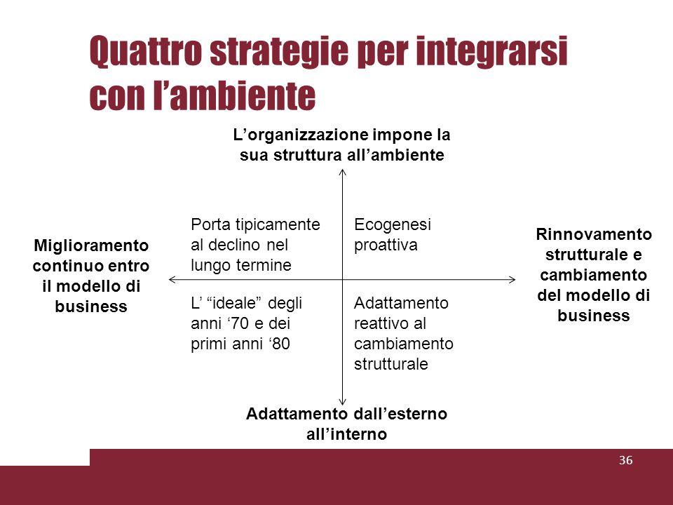 Quattro strategie per integrarsi con l'ambiente