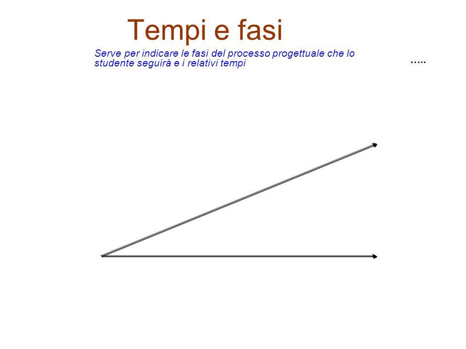Tempi e fasi Serve per indicare le fasi del processo progettuale che lo studente seguirà e i relativi tempi.