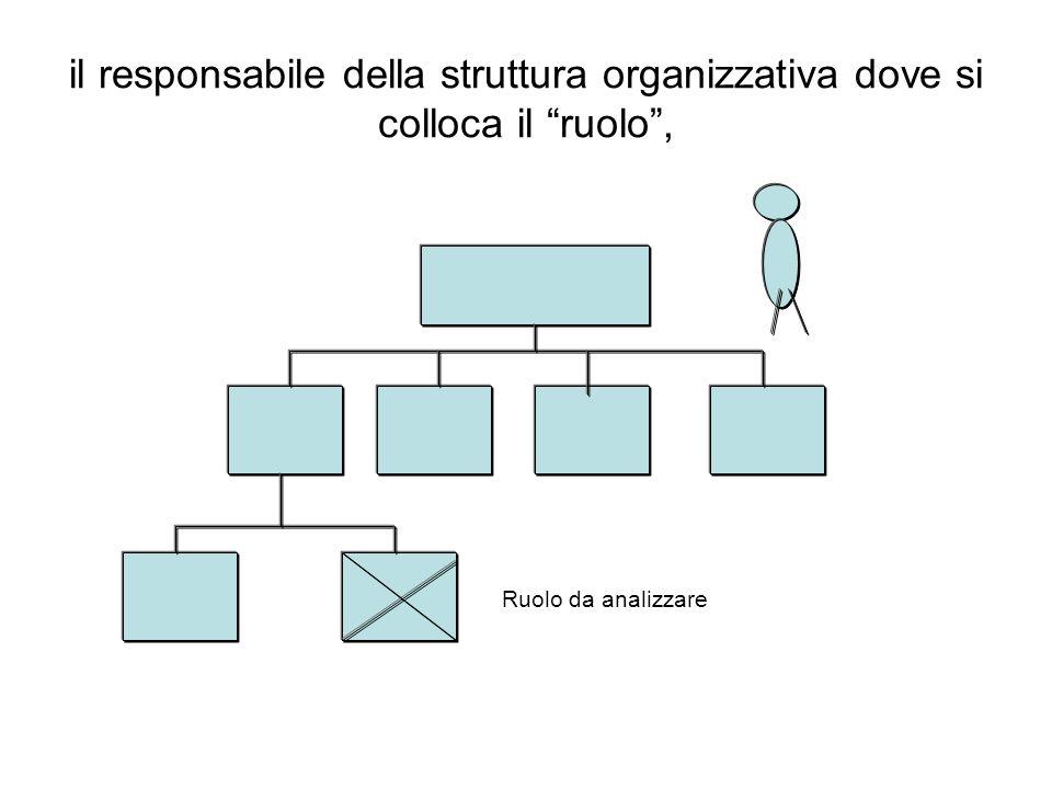 il responsabile della struttura organizzativa dove si colloca il ruolo ,