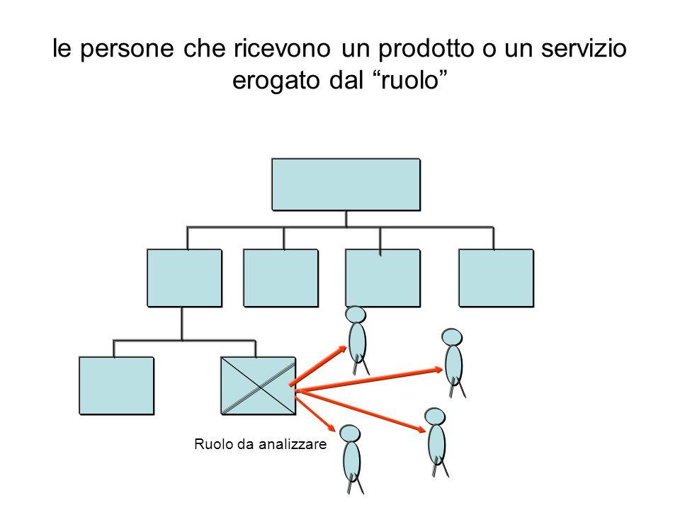 le persone che ricevono un prodotto o un servizio erogato dal ruolo