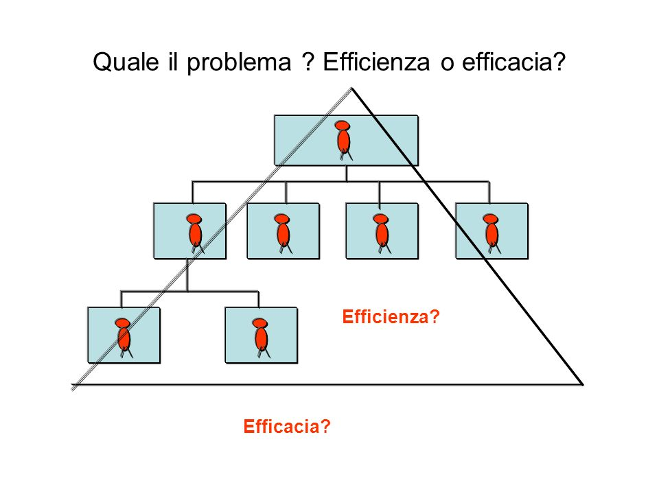 Quale il problema Efficienza o efficacia