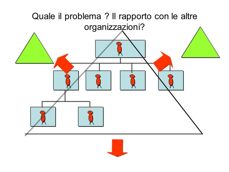 Quale il problema Il rapporto con le altre organizzazioni