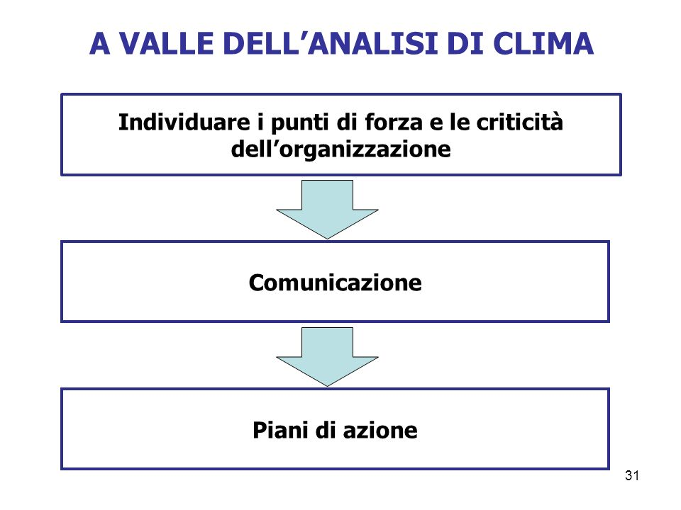 A VALLE DELL'ANALISI DI CLIMA