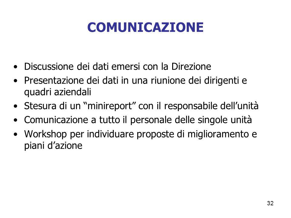 COMUNICAZIONE Discussione dei dati emersi con la Direzione