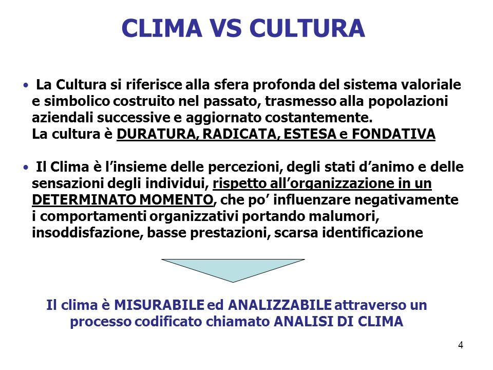 CLIMA VS CULTURA
