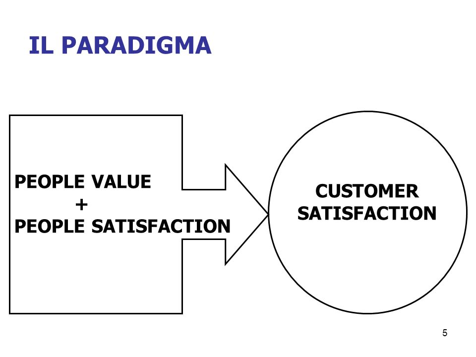 IL PARADIGMA CUSTOMER SATISFACTION PEOPLE VALUE + PEOPLE SATISFACTION