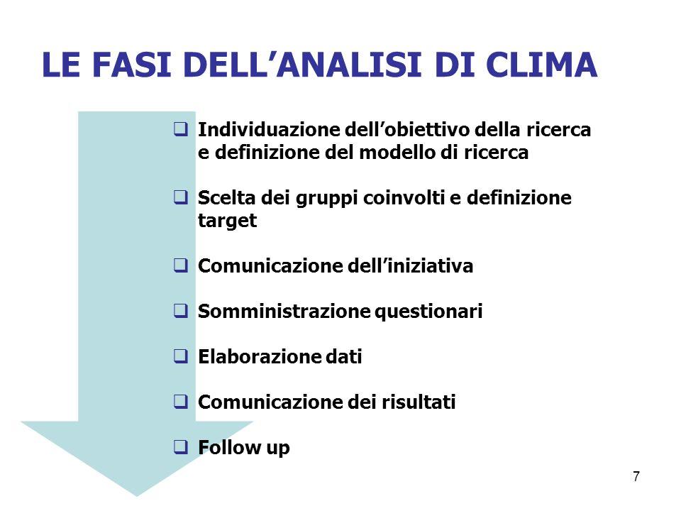 LE FASI DELL'ANALISI DI CLIMA